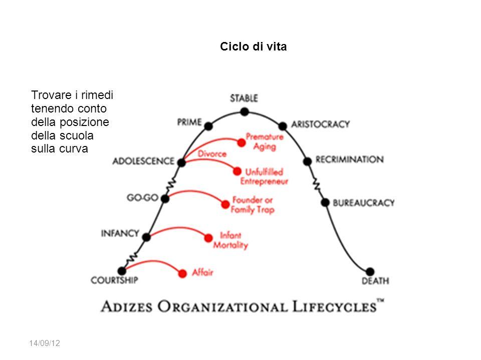 Trovare i rimedi tenendo conto della posizione della scuola sulla curva Ciclo di vita