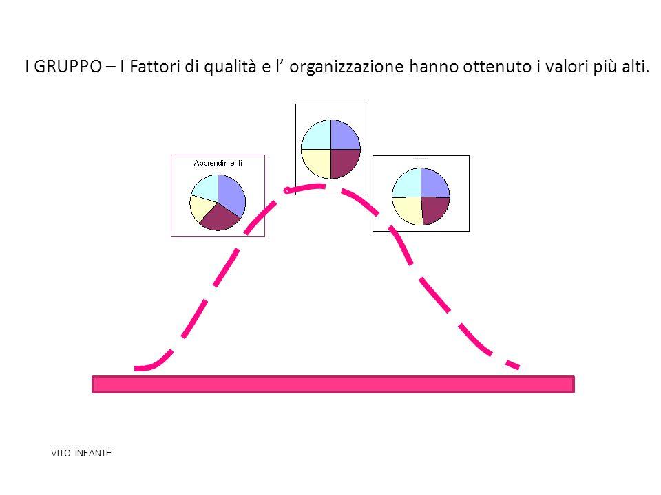 I GRUPPO – I Fattori di qualità e l organizzazione hanno ottenuto i valori più alti. VITO INFANTE