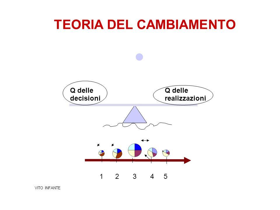 TEORIA DEL CAMBIAMENTO 1 2 3 4 5 VITO INFANTE Q delle decisioni Q delle realizzazioni