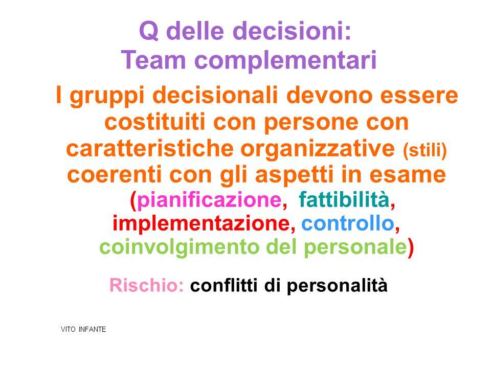 Q delle decisioni: Team complementari I gruppi decisionali devono essere costituiti con persone con caratteristiche organizzative (stili) coerenti con