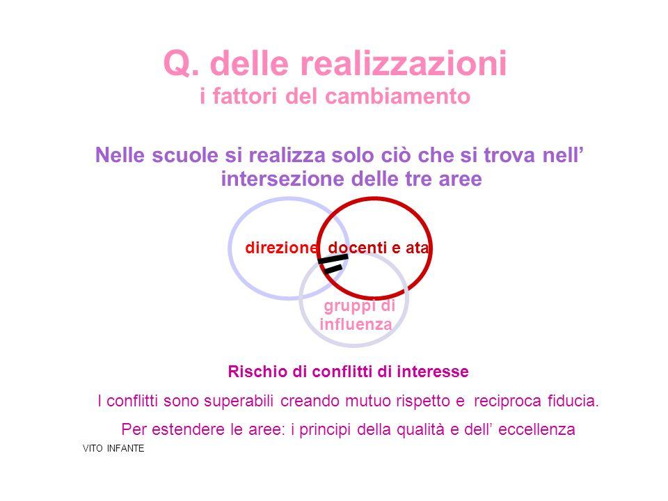 Q. delle realizzazioni i fattori del cambiamento Nelle scuole si realizza solo ciò che si trova nell intersezione delle tre aree direzione docenti e a