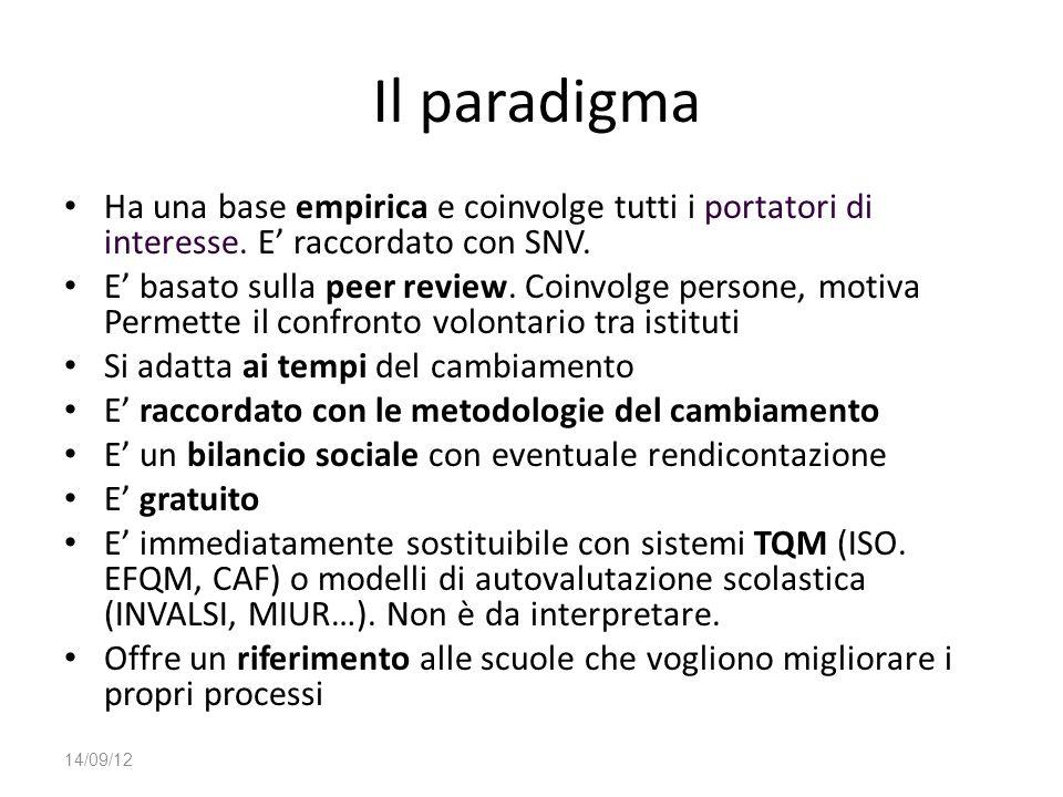 Il paradigma Ha una base empirica e coinvolge tutti i portatori di interesse. E raccordato con SNV. E basato sulla peer review. Coinvolge persone, mot