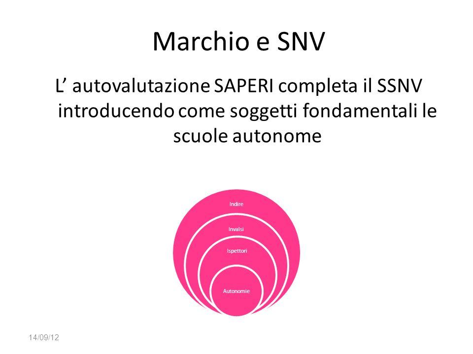 Marchio e SNV L autovalutazione SAPERI completa il SSNV introducendo come soggetti fondamentali le scuole autonome 14/09/12 Indire Invalsi Ispettori A