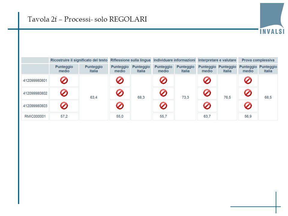 Tavola 2f – Processi- solo REGOLARI