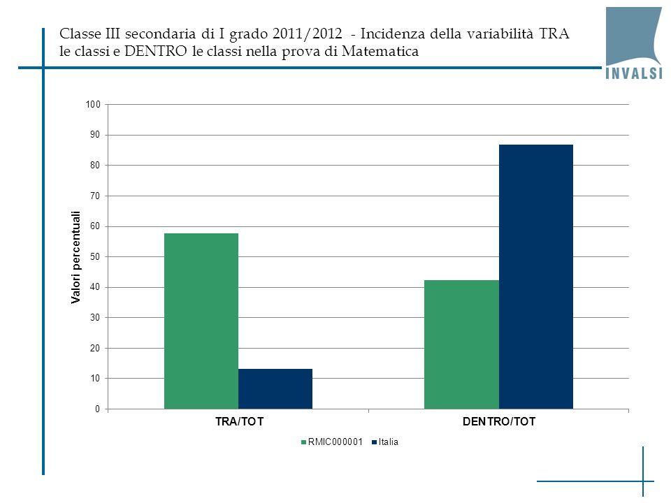 Classe III secondaria di I grado 2011/2012 - Incidenza della variabilità TRA le classi e DENTRO le classi nella prova di Matematica