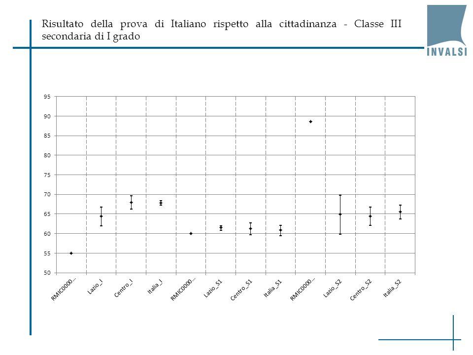 Risultato della prova di Italiano rispetto alla cittadinanza - Classe III secondaria di I grado
