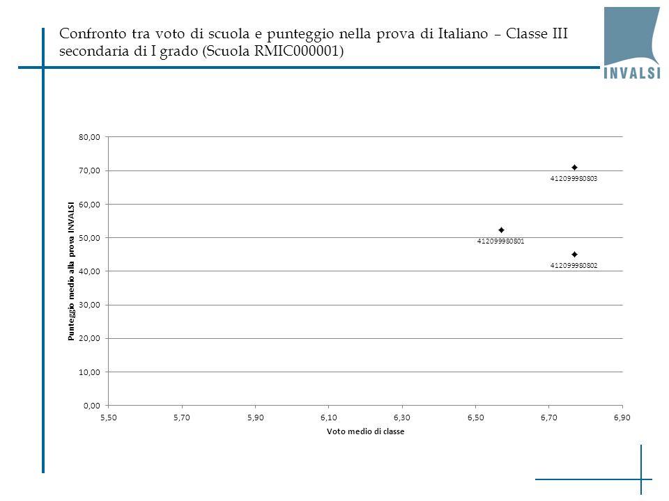 Confronto tra voto di scuola e punteggio nella prova di Italiano – Classe III secondaria di I grado (Scuola RMIC000001)