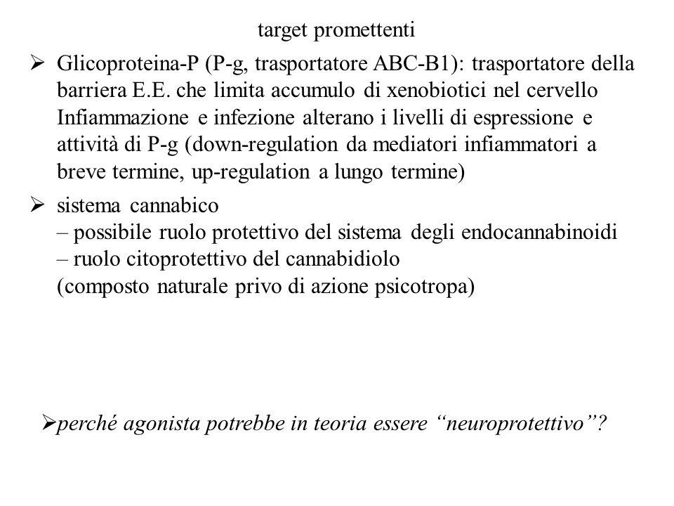 target promettenti Glicoproteina-P (P-g, trasportatore ABC-B1): trasportatore della barriera E.E. che limita accumulo di xenobiotici nel cervello Infi
