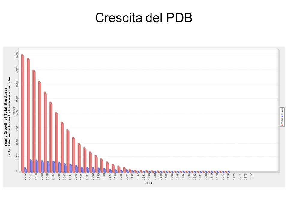 Crescita del PDB