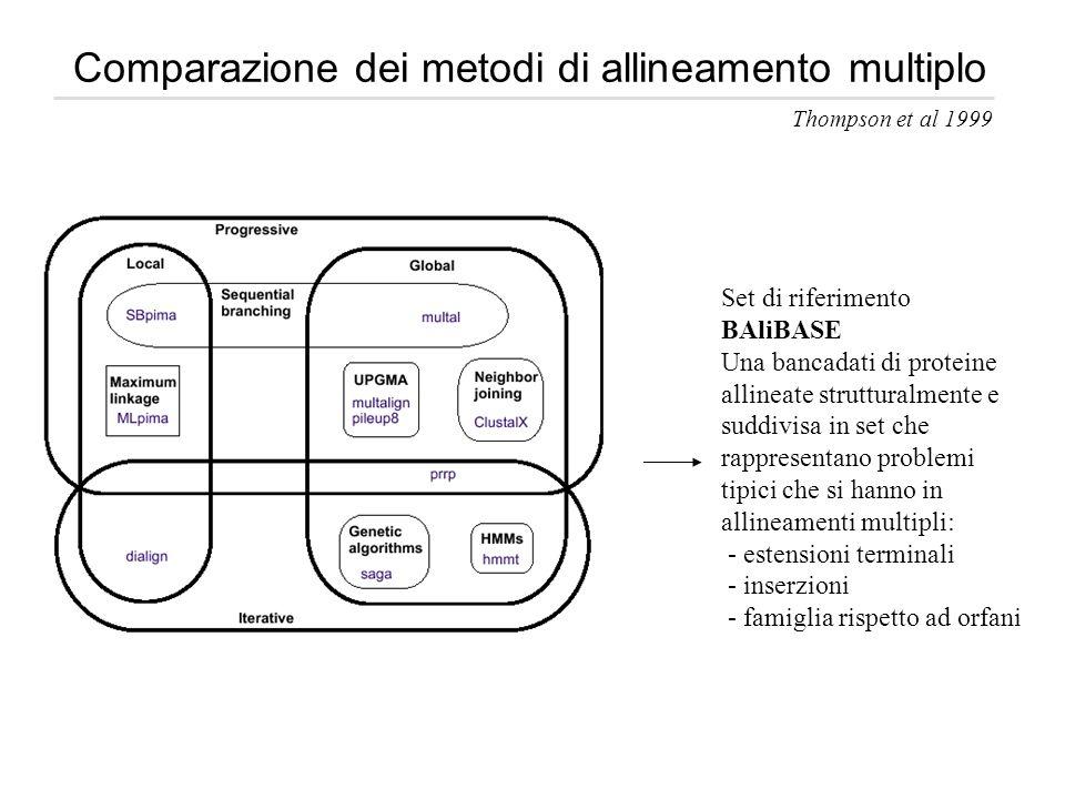 Comparazione dei metodi di allineamento multiplo Set di riferimento BAliBASE Una bancadati di proteine allineate strutturalmente e suddivisa in set ch