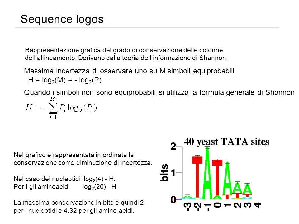Sequence logos Massima incertezza di osservare uno su M simboli equiprobabili H = log 2 (M) = - log 2 (P) Rappresentazione grafica del grado di conser