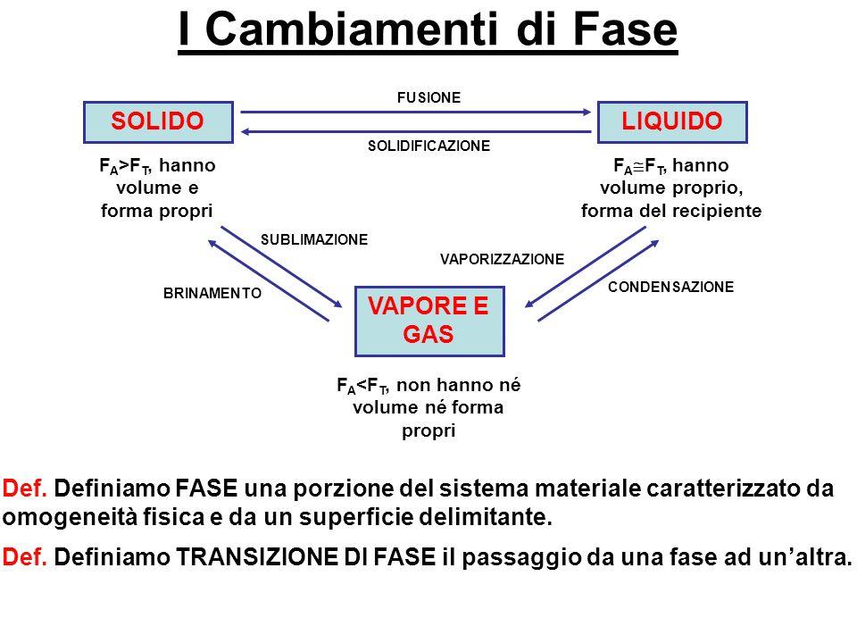 I Cambiamenti di Fase SOLIDO F A >F T, hanno volume e forma propri LIQUIDO F A F T, hanno volume proprio, forma del recipiente VAPORE E GAS F A <F T, non hanno né volume né forma propri FUSIONE SOLIDIFICAZIONE CONDENSAZIONE VAPORIZZAZIONE SUBLIMAZIONE BRINAMENTO Def.