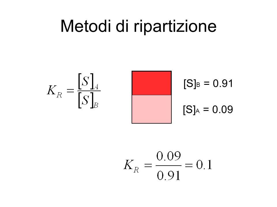 Metodi di ripartizione [S] A = 1 [S] A = 0.09 [S] B = 0.91