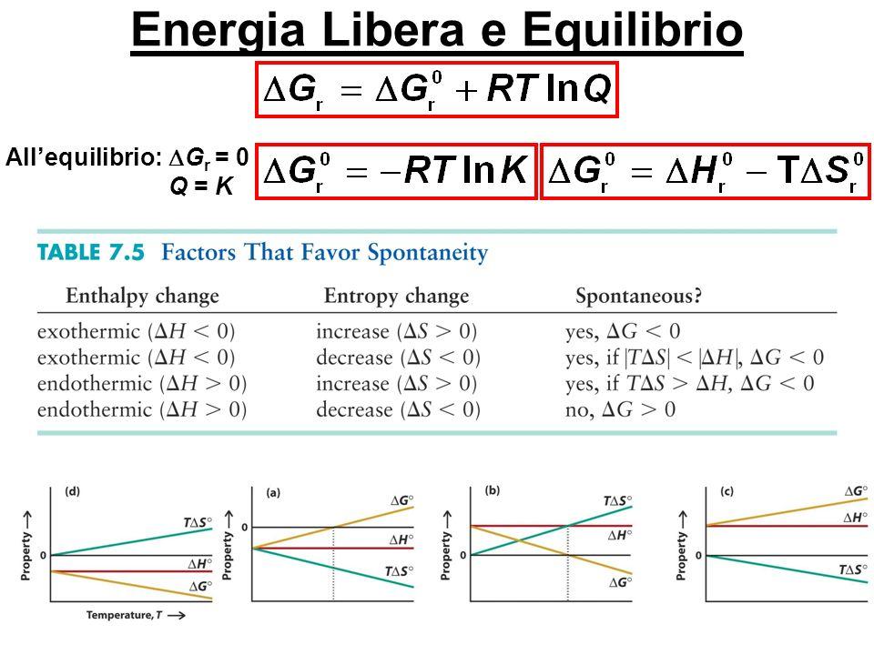 Energia Libera e Equilibrio Allequilibrio: G r = 0 Q = K