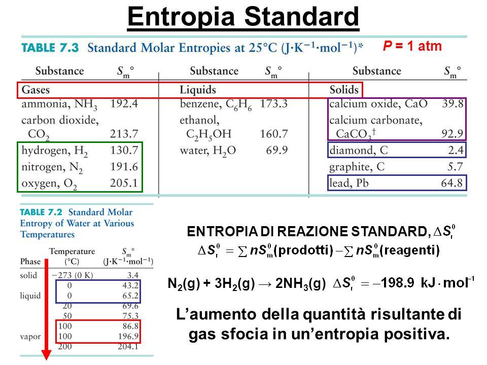Entropia Standard P = 1 atm ENTROPIA DI REAZIONE STANDARD, N 2 (g) + 3H 2 (g) 2NH 3 (g) Laumento della quantità risultante di gas sfocia in unentropia