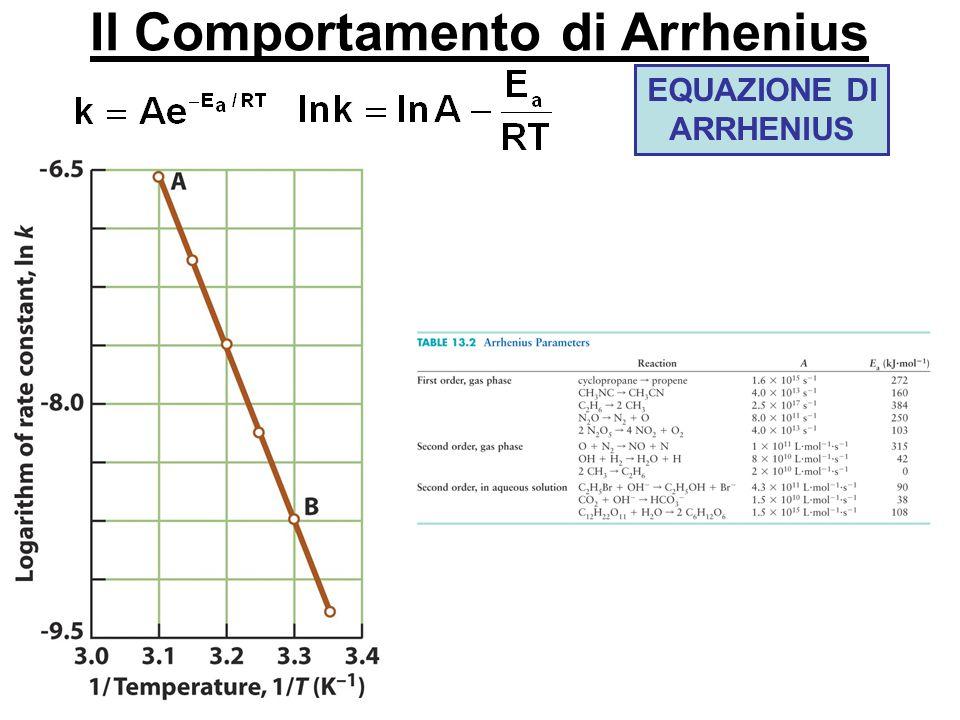 Il Comportamento di Arrhenius EQUAZIONE DI ARRHENIUS