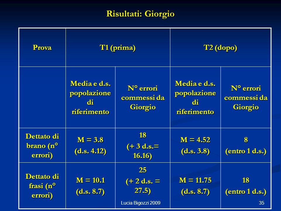 Risultati: Giorgio Prova T1 (prima) T2 (dopo) Media e d.s. popolazione di riferimento N° errori commessi da Giorgio Media e d.s. popolazione di riferi