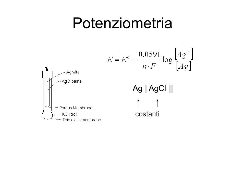 Potenziometria Potenziale di membrana