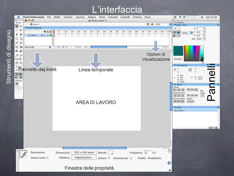Linterfaccia Pannello dei livelli Linea temporale Opzioni di Visualizzazione AREA DI LAVORO Finestra delle proprietà Strumenti di disegno Pannelli