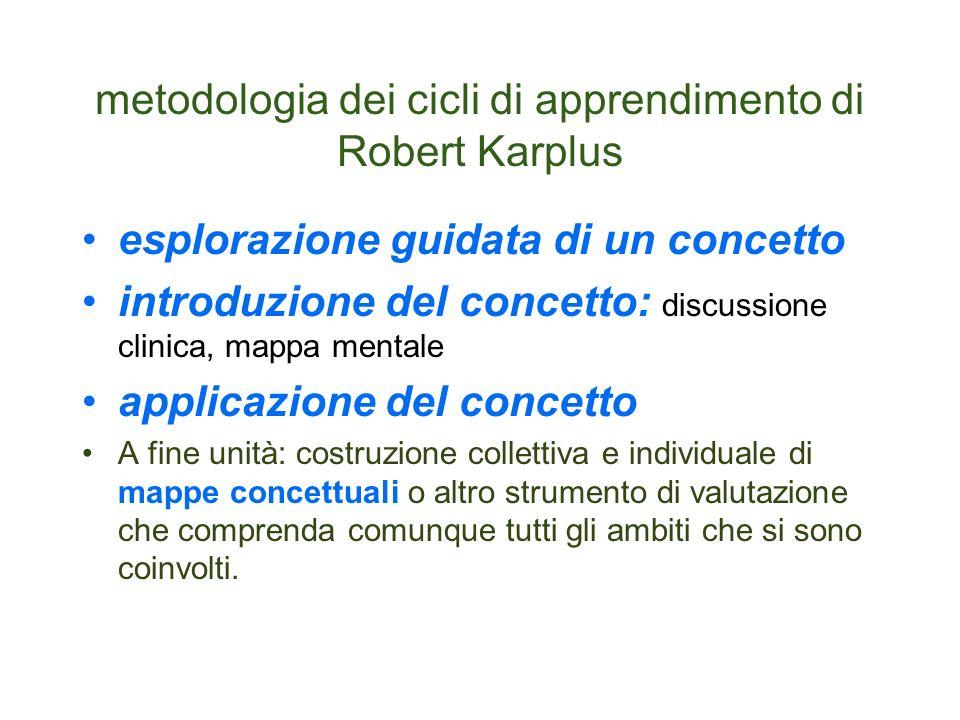 metodologia dei cicli di apprendimento di Robert Karplus esplorazione guidata di un concetto introduzione del concetto: discussione clinica, mappa men