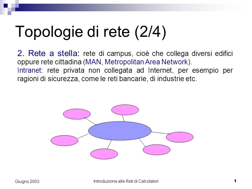 Introduzione alle Reti di Calcolatori 1 Giugno 2003 Topologie di rete (2/4) 2. Rete a stella: rete di campus, cioè che collega diversi edifici oppure