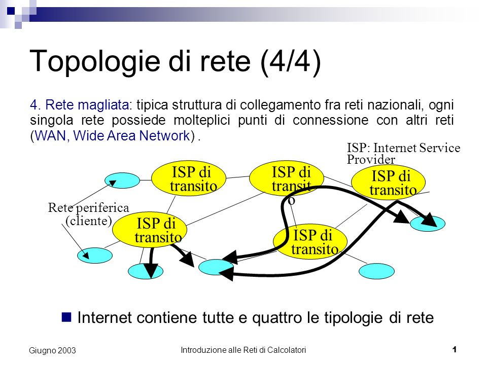 Introduzione alle Reti di Calcolatori 1 Giugno 2003 Topologie di rete (4/4) 4. Rete magliata: tipica struttura di collegamento fra reti nazionali, ogn