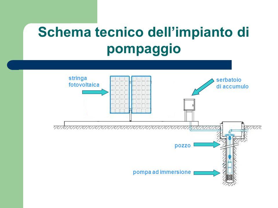 Stringa fotovoltaica Esempi di utilizzo Pozzo con pompa … la nostra idea !!!