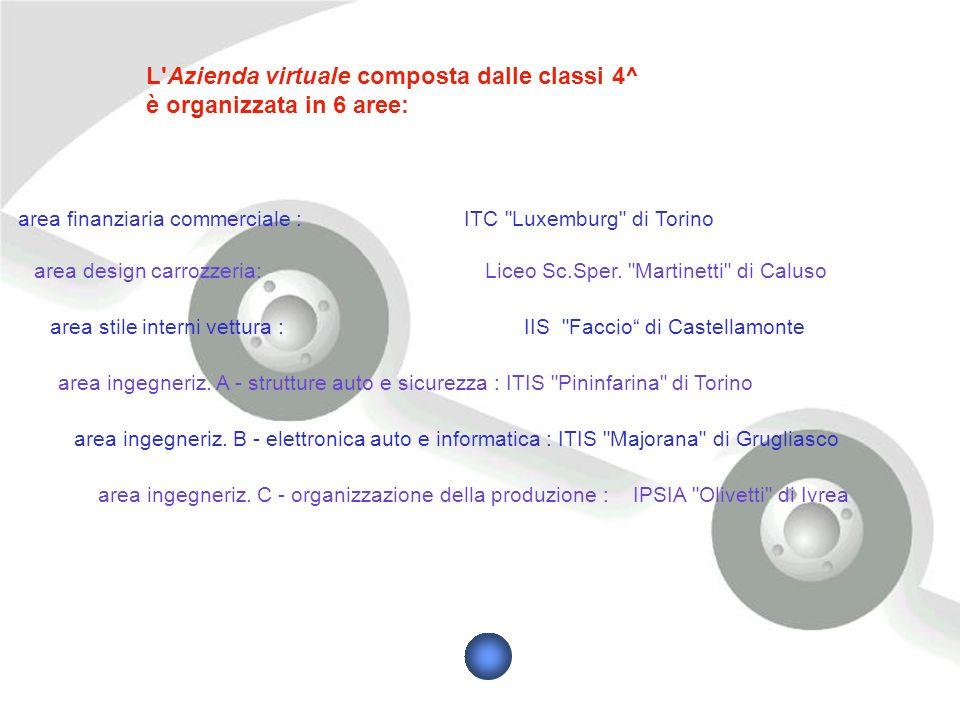 area finanziaria commerciale : ITC Luxemburg di Torino L Azienda virtuale composta dalle classi 4^ è organizzata in 6 aree: area design carrozzeria: Liceo Sc.Sper.