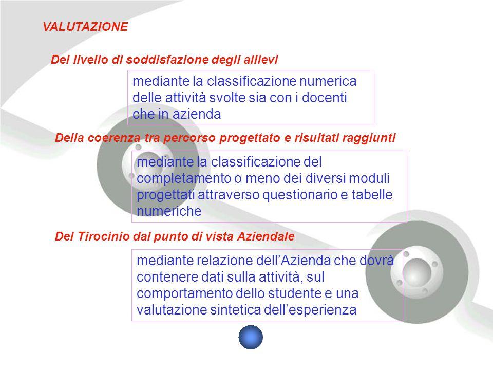 VALUTAZIONE mediante la classificazione numerica delle attività svolte sia con i docenti che in azienda mediante la classificazione del completamento