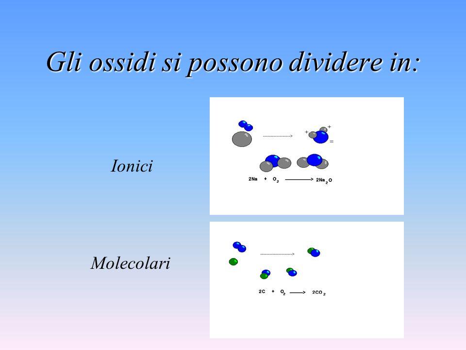 Vengono chiamati Ossidi i composti binari formati dallOssigeno e un qualsiasi altro elemento, es: Na 2 O, CO 2, Al 2 O 3, SO 3.