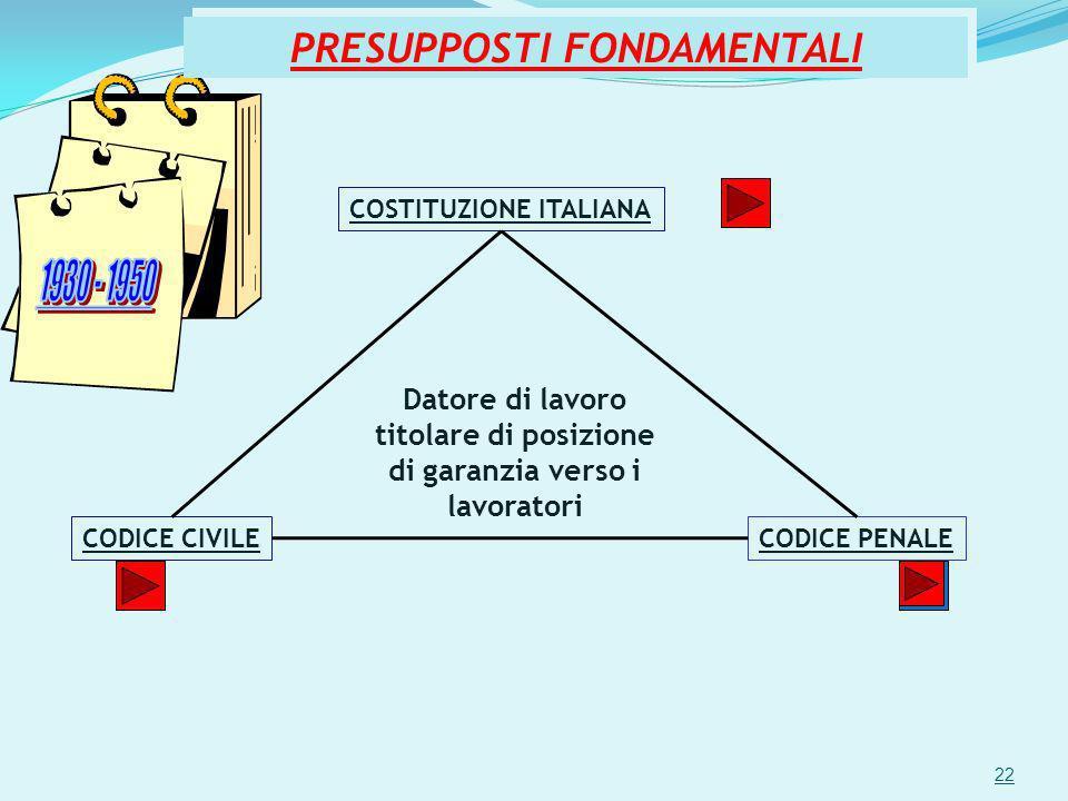 PRESUPPOSTI FONDAMENTALI COSTITUZIONE ITALIANA CODICE PENALECODICE CIVILE Datore di lavoro titolare di posizione di garanzia verso i lavoratori 22