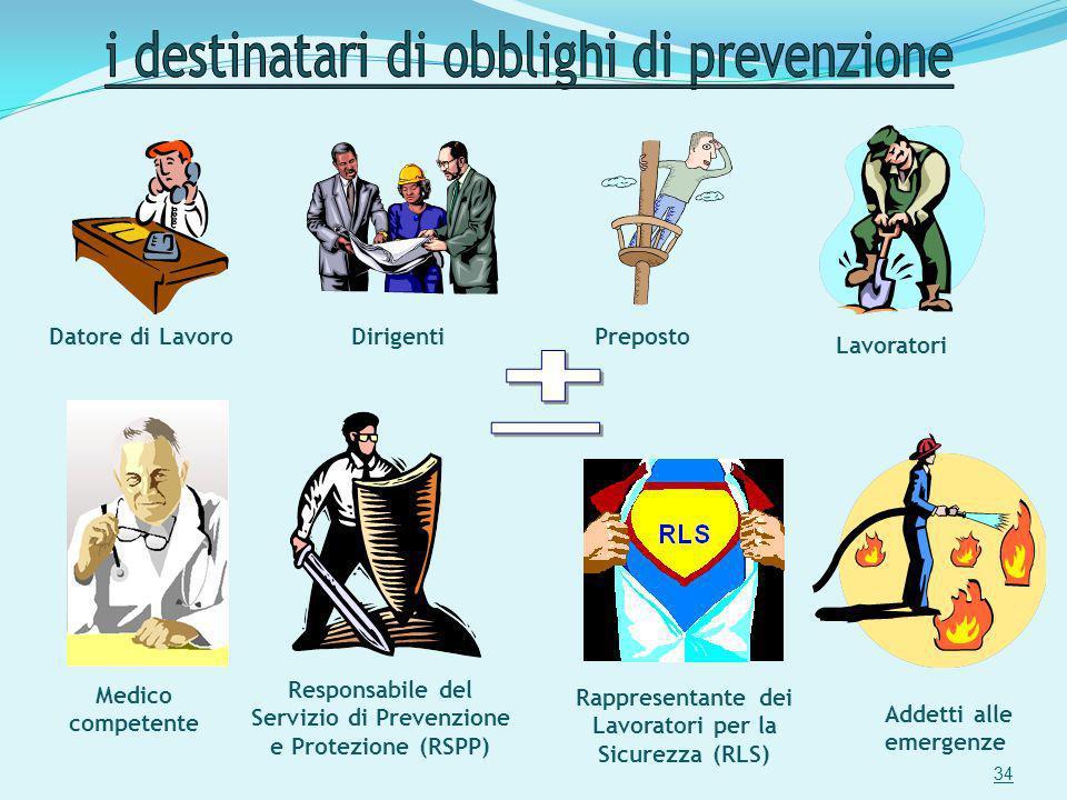 Datore di LavoroDirigentiPreposto Lavoratori Responsabile del Servizio di Prevenzione e Protezione (RSPP) Medico competente Rappresentante dei Lavorat