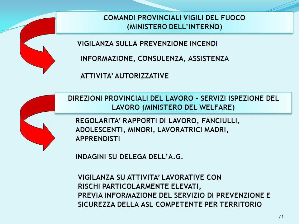 COMANDI PROVINCIALI VIGILI DEL FUOCO (MINISTERO DELLINTERNO) COMANDI PROVINCIALI VIGILI DEL FUOCO (MINISTERO DELLINTERNO) VIGILANZA SULLA PREVENZIONE