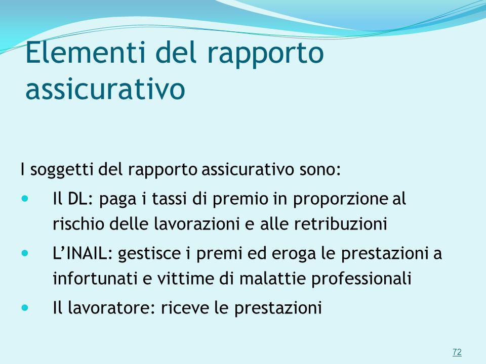 Elementi del rapporto assicurativo I soggetti del rapporto assicurativo sono: Il DL: paga i tassi di premio in proporzione al rischio delle lavorazion