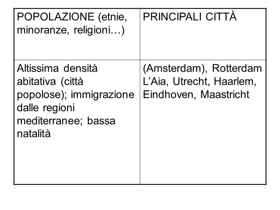 POPOLAZIONE (etnie, minoranze, religioni…) PRINCIPALI CITTÀ Altissima densità abitativa (città popolose); immigrazione dalle regioni mediterranee; bas