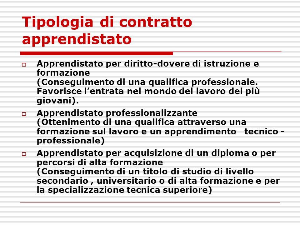 Tipologia di contratto apprendistato Apprendistato per diritto-dovere di istruzione e formazione (Conseguimento di una qualifica professionale.