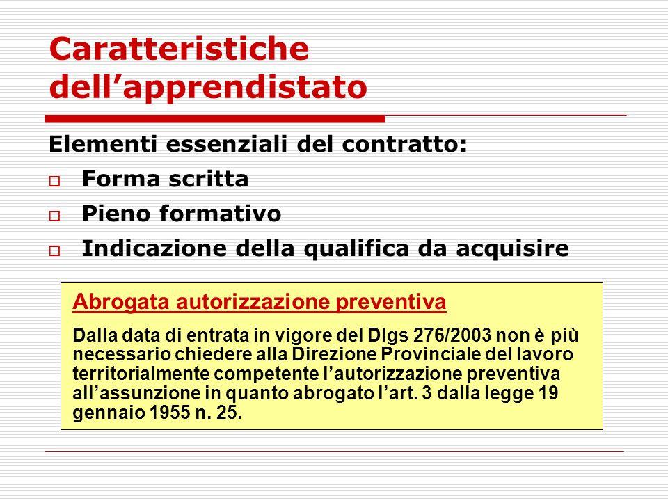 Caratteristiche dellapprendistato Elementi essenziali del contratto: Forma scritta Pieno formativo Indicazione della qualifica da acquisire Abrogata a