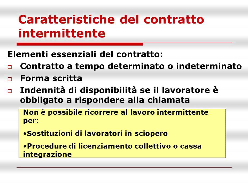 Caratteristiche del contratto intermittente Elementi essenziali del contratto: Contratto a tempo determinato o indeterminato Forma scritta Indennità d