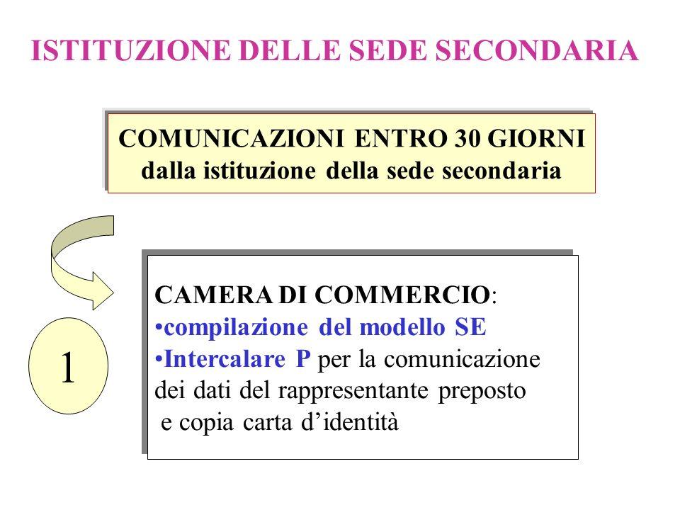 ARTICOLO 2 Potranno essere istituite ed eventualmente soppresse filiali, uffici, agenzie e sedi secondarie, sia in Italia che allestero. Potranno esse