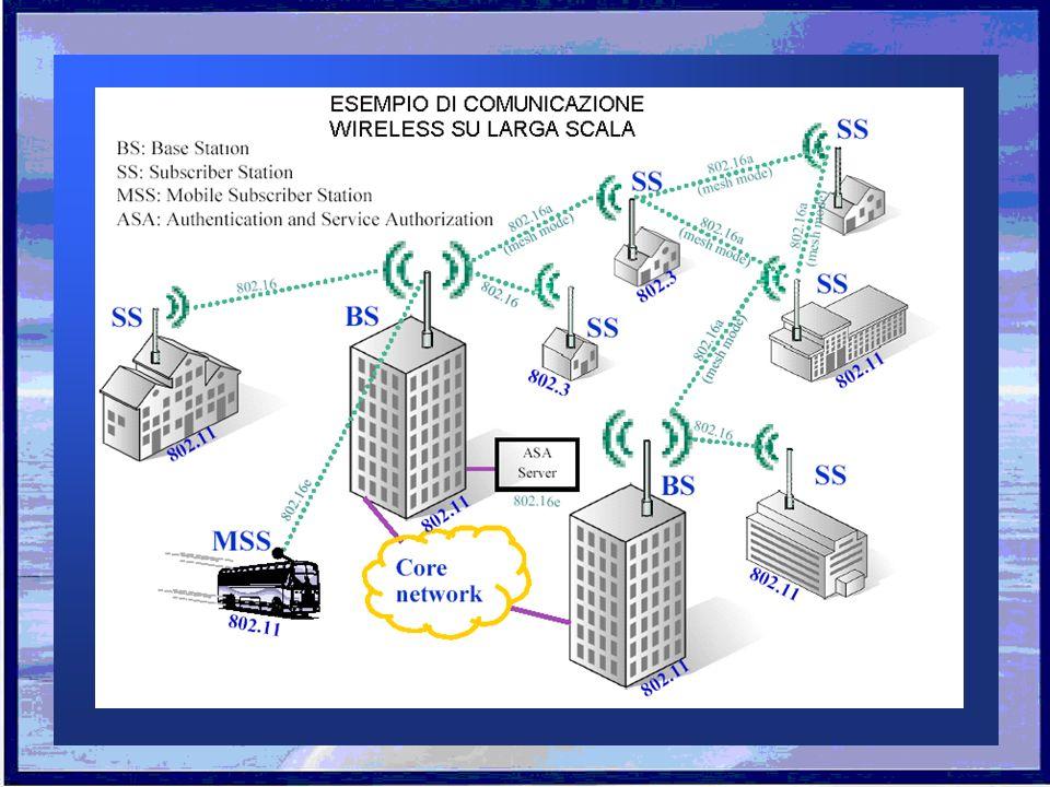 Le reti wireless sfruttano le onde elettromagnetiche per trasmettere i dati attraverso letere, diventando la soluzione alle necessità di mobilità e flessibilità non offerte dalle reti cablate.