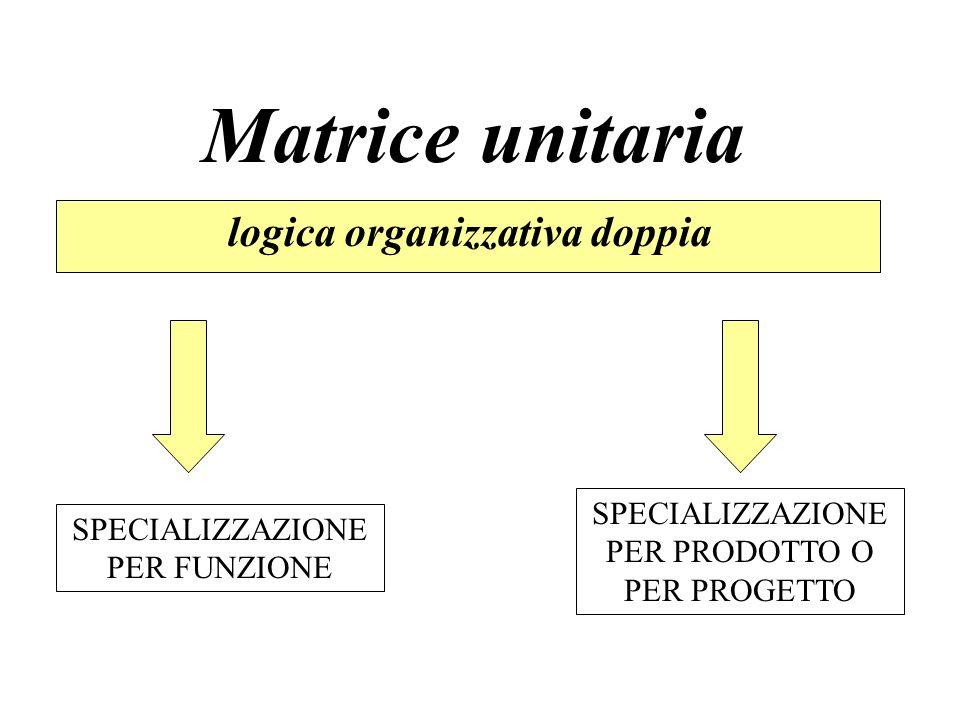 Matrice unitaria logica organizzativa doppia SPECIALIZZAZIONE PER FUNZIONE SPECIALIZZAZIONE PER PRODOTTO O PER PROGETTO