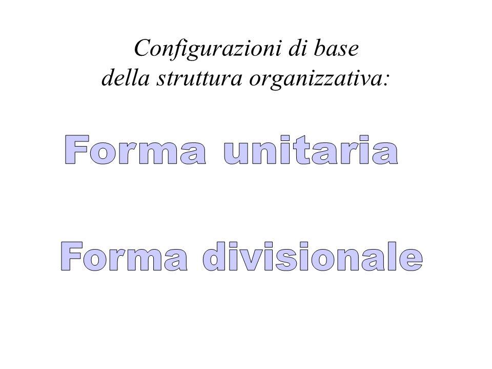 Configurazioni di base della struttura organizzativa: