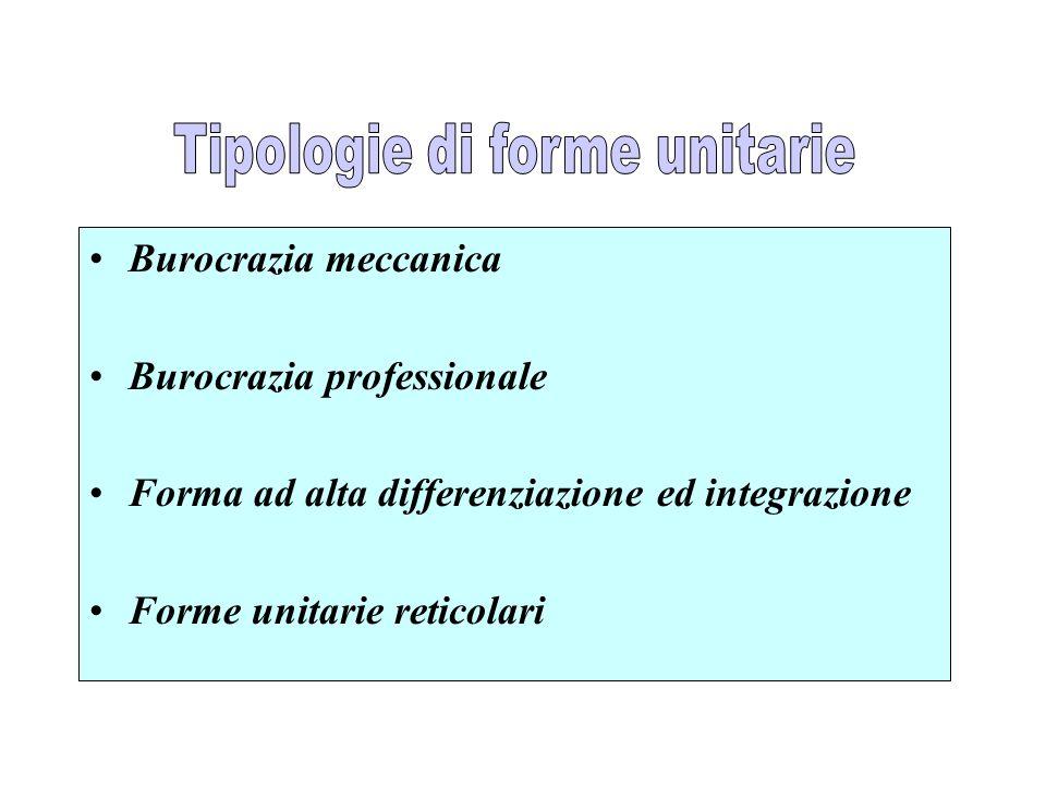 Burocrazia meccanica Burocrazia professionale Forma ad alta differenziazione ed integrazione Forme unitarie reticolari