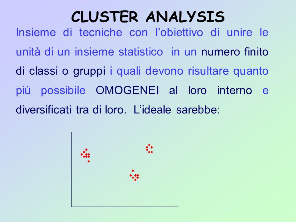 CLUSTER ANALYSIS Insieme di tecniche con lobiettivo di unire le unità di un insieme statistico in un numero finito di classi o gruppi i quali devono r