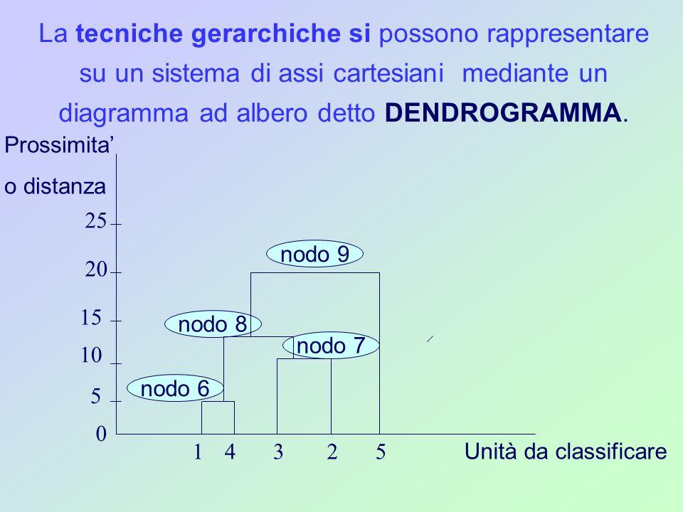 nodo 8 La tecniche gerarchiche si possono rappresentare su un sistema di assi cartesiani mediante un diagramma ad albero detto DENDROGRAMMA. Unità da