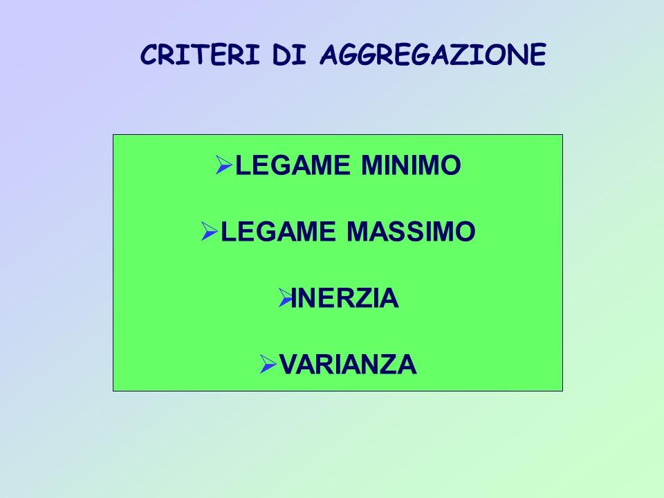 CRITERI DI AGGREGAZIONE LEGAME MINIMO LEGAME MASSIMO INERZIA VARIANZA
