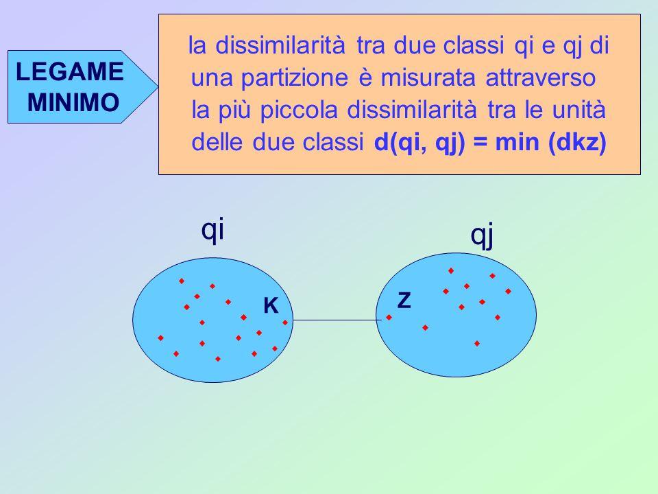 LEGAME MINIMO la dissimilarità tra due classi qi e qj di una partizione è misurata attraverso la più piccola dissimilarità tra le unità delle due clas
