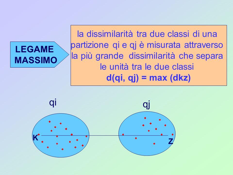 LEGAME MASSIMO la dissimilarità tra due classi di una partizione qi e qj è misurata attraverso la più grande dissimilarità che separa le unità tra le