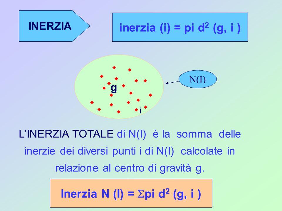 INERZIA inerzia (i) = pi d 2 (g, i ) LINERZIA TOTALE di N(I) è la somma delle inerzie dei diversi punti i di N(I) calcolate in relazione al centro di