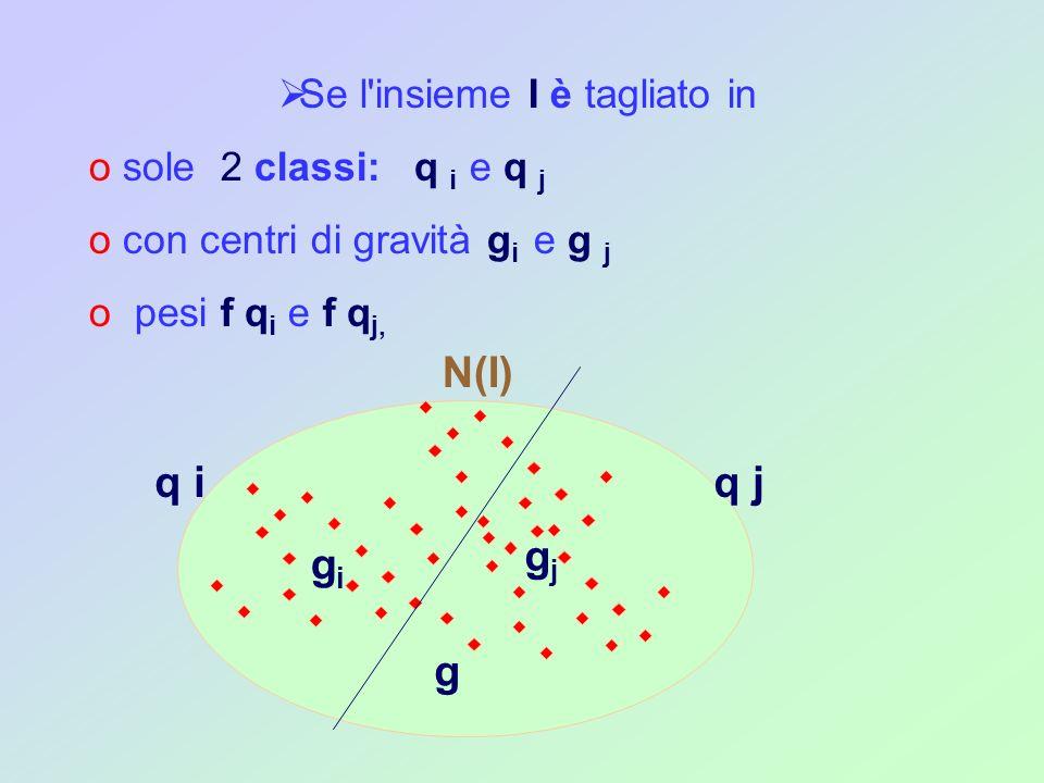 N(I) =fq i d 2 (g, g i ) + fq j d 2 (g, g j ) inerzia interclasse + + (f i d 2 (g i,i)i q i ) + (f j d 2 (g j, j )j q j ) inerzia intraclasse l inerzia totale della nube N(I)
